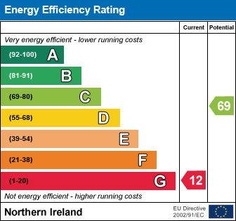 EPC - Energy Performance Certificate for 36 Orangefield ...Belfast