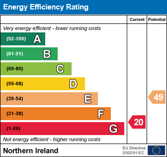 EPC - Energy Performance Certificate for Francis Street, L'Derry