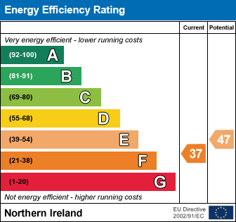 EPC - Energy Performance Certificate for 126 Grand Parade, Belfast