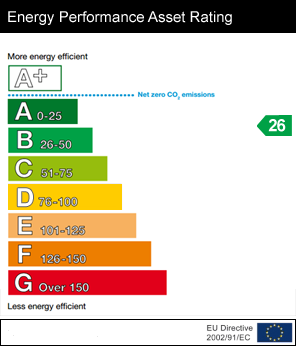 EPC - Energy Performance Certificate for 70-70A Central A...Bangor